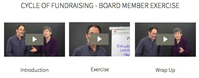 Cycle of Fundraising